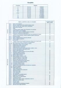 Attestazione di Qualifica Classifica
